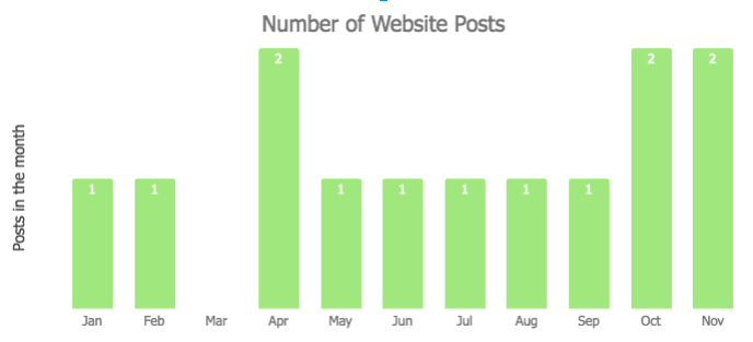 November 2018 Monthly Review - Website Posts