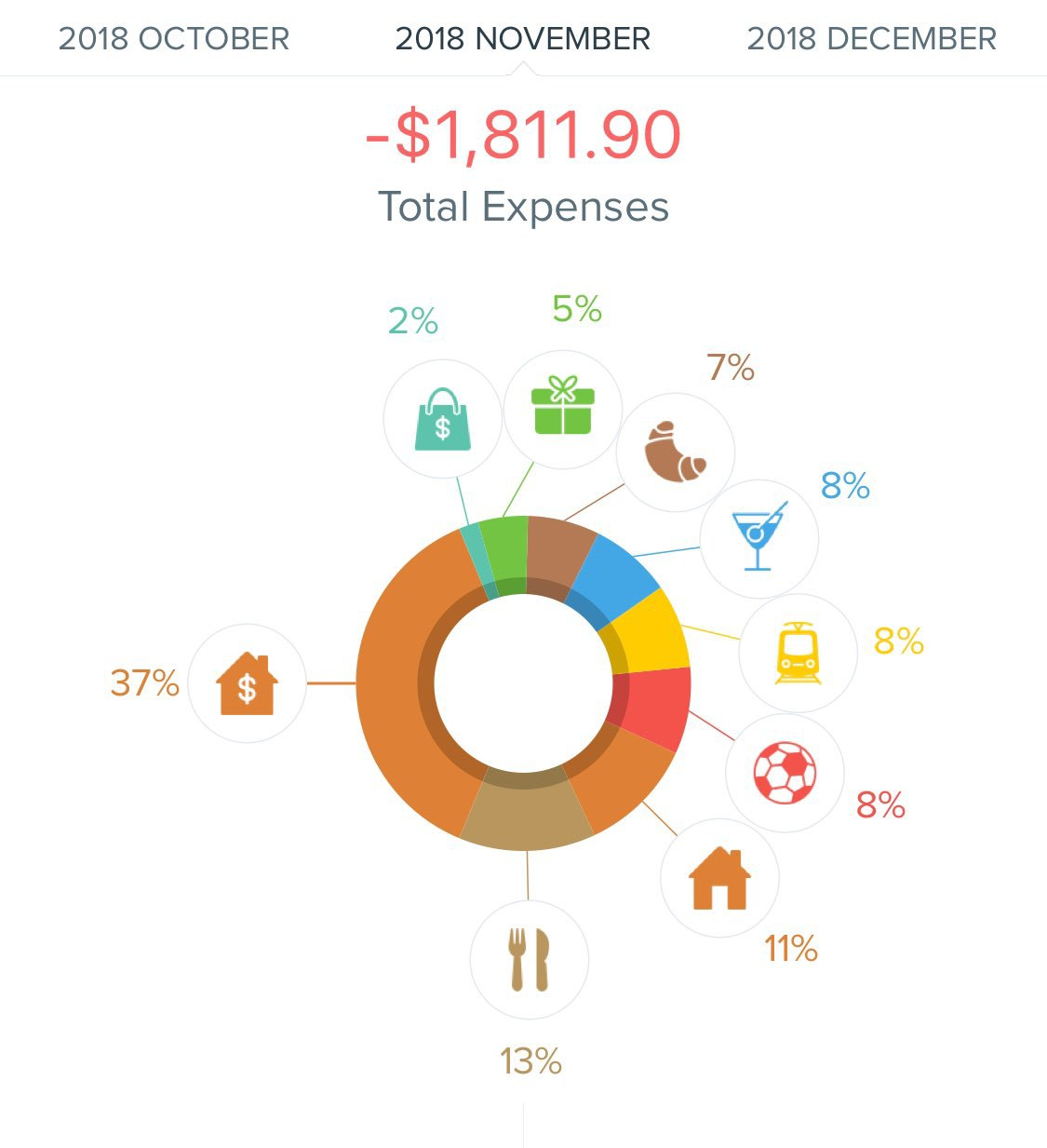 November 2018 Monthly Review - Expenses