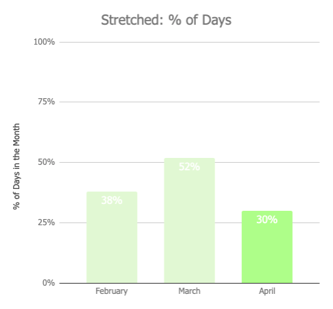 april 2019 monthly review: stretching