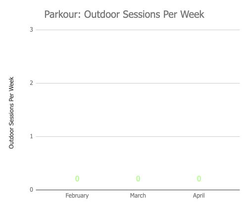 april 2019 monthly review - parkour