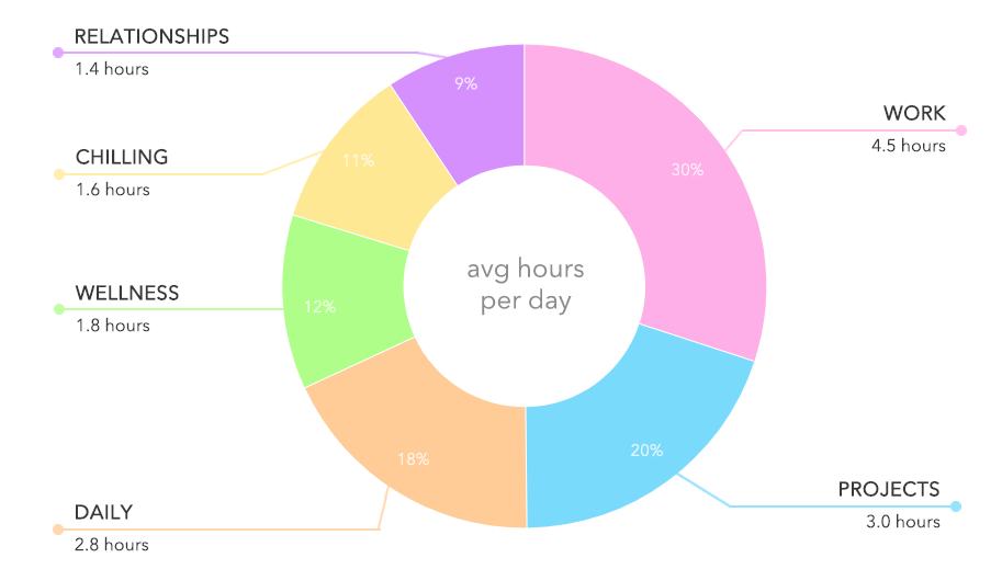 April 2019 Monthly Review - PIe chart of my life