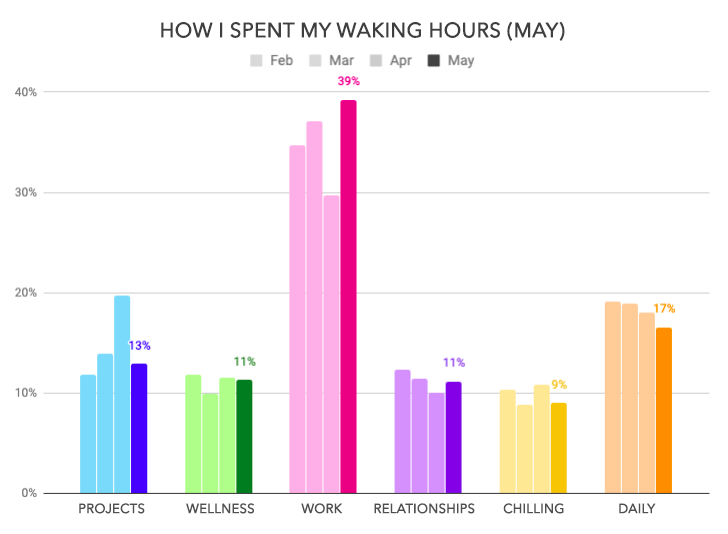 May 2019 Monthly Review - How I spend my waking hours