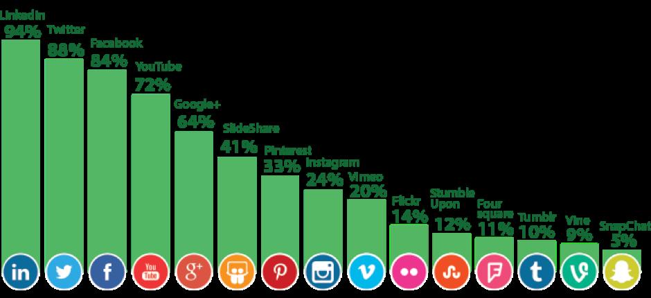 Social Media Platforms Halston Marketing