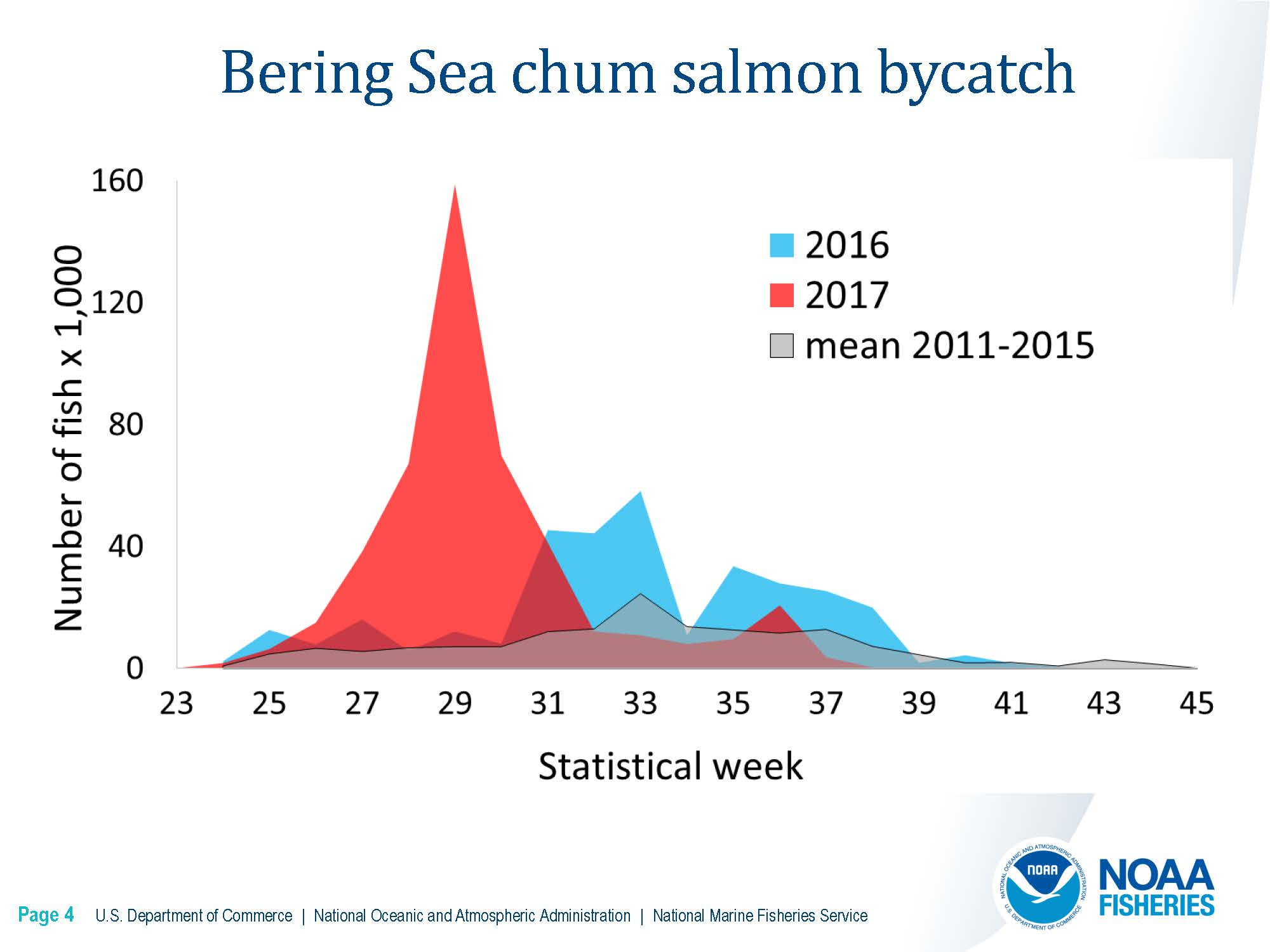 DownloadFile  GOA Chinook Salmon Stock Composition Report.pdf_Page_14_Page_04.jpg