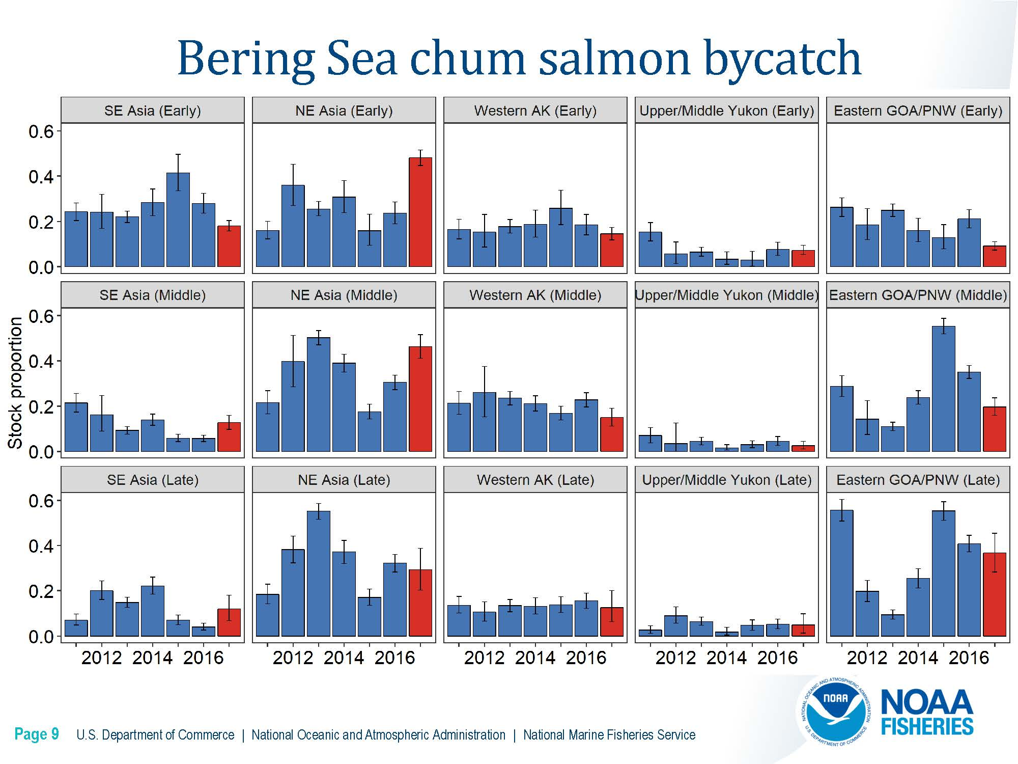 DownloadFile  GOA Chinook Salmon Stock Composition Report.pdf_Page_14_Page_09.jpg