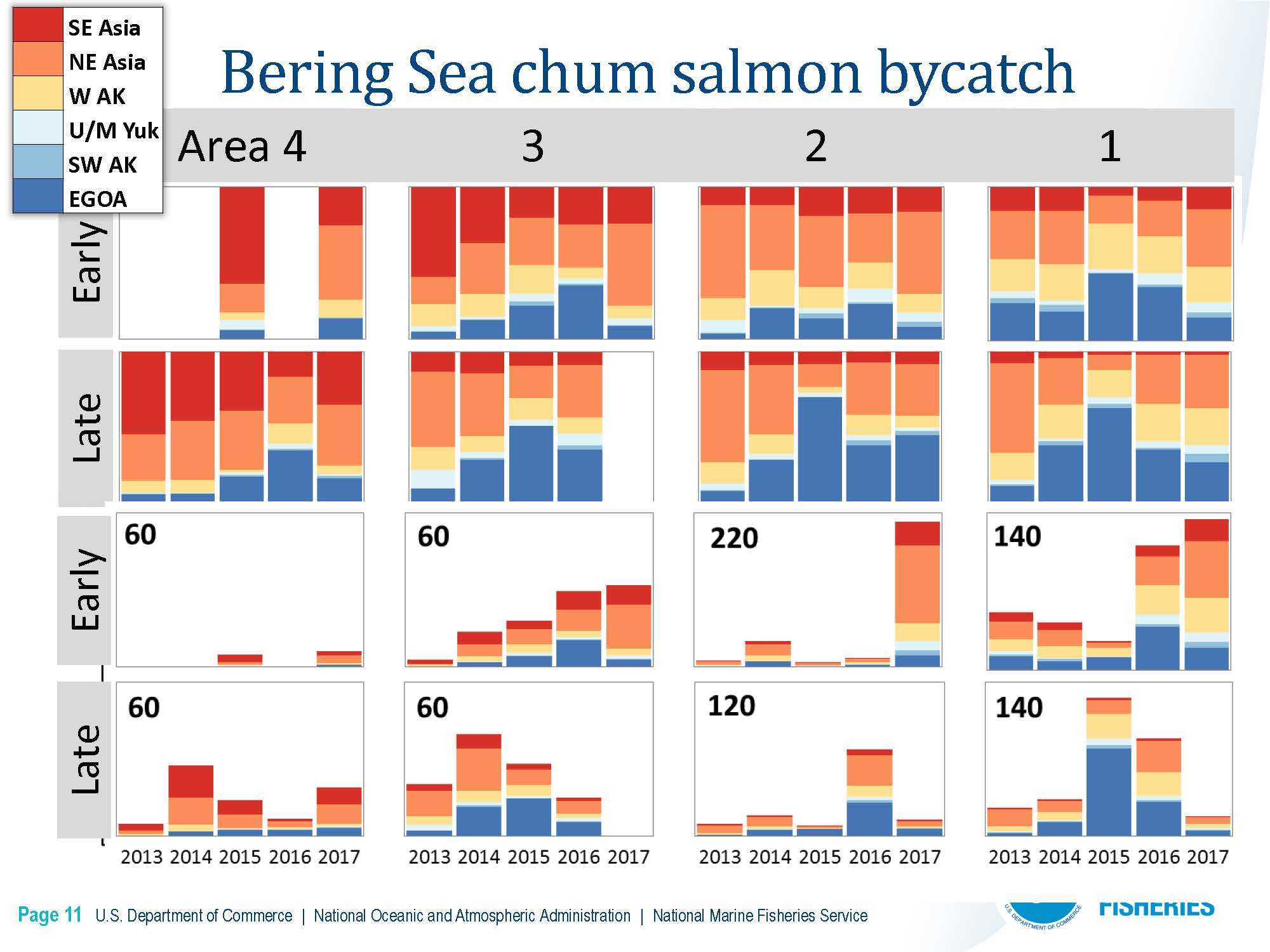 DownloadFile  GOA Chinook Salmon Stock Composition Report.pdf_Page_14_Page_11.jpg