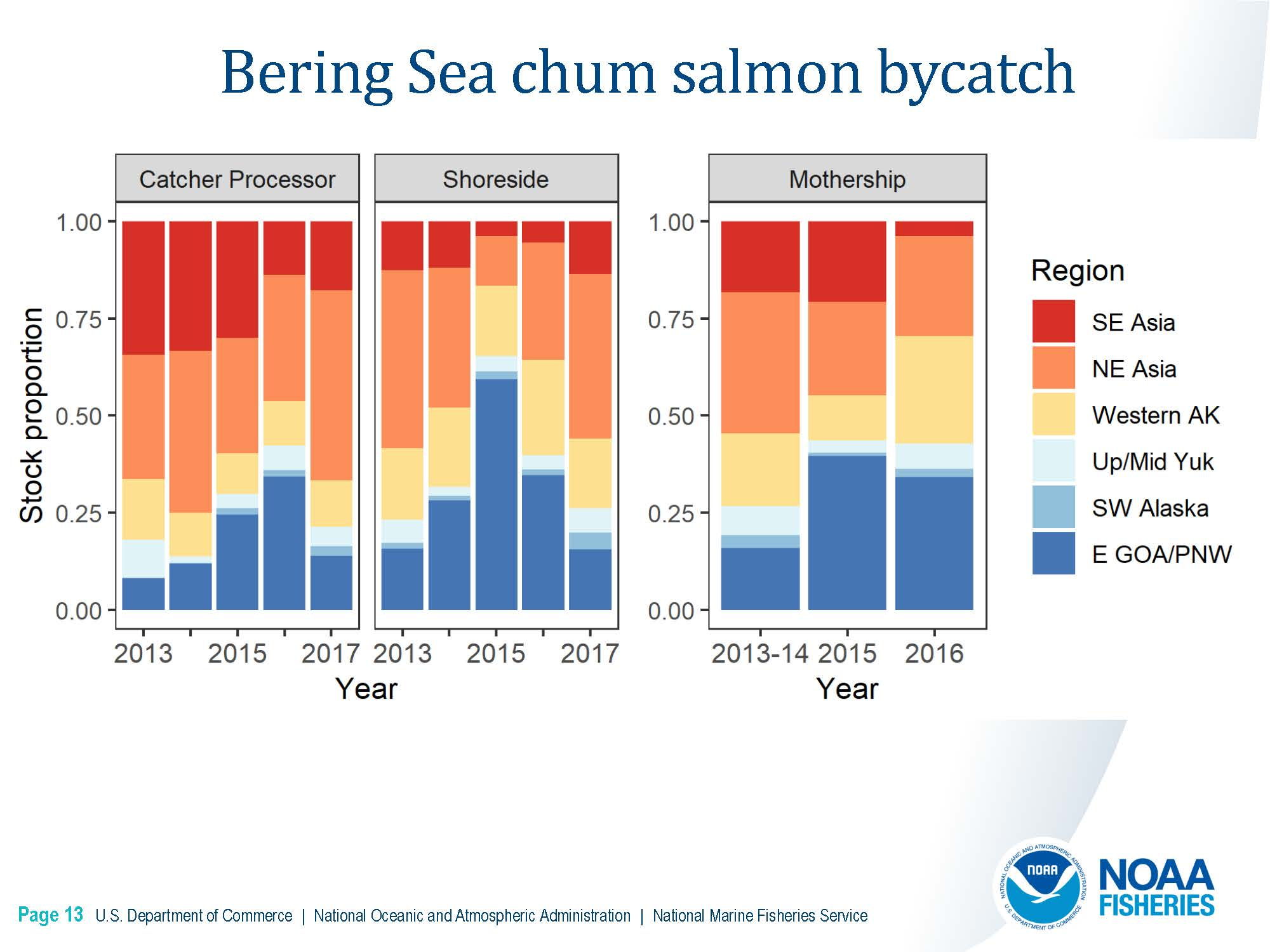 DownloadFile  GOA Chinook Salmon Stock Composition Report.pdf_Page_14_Page_13.jpg