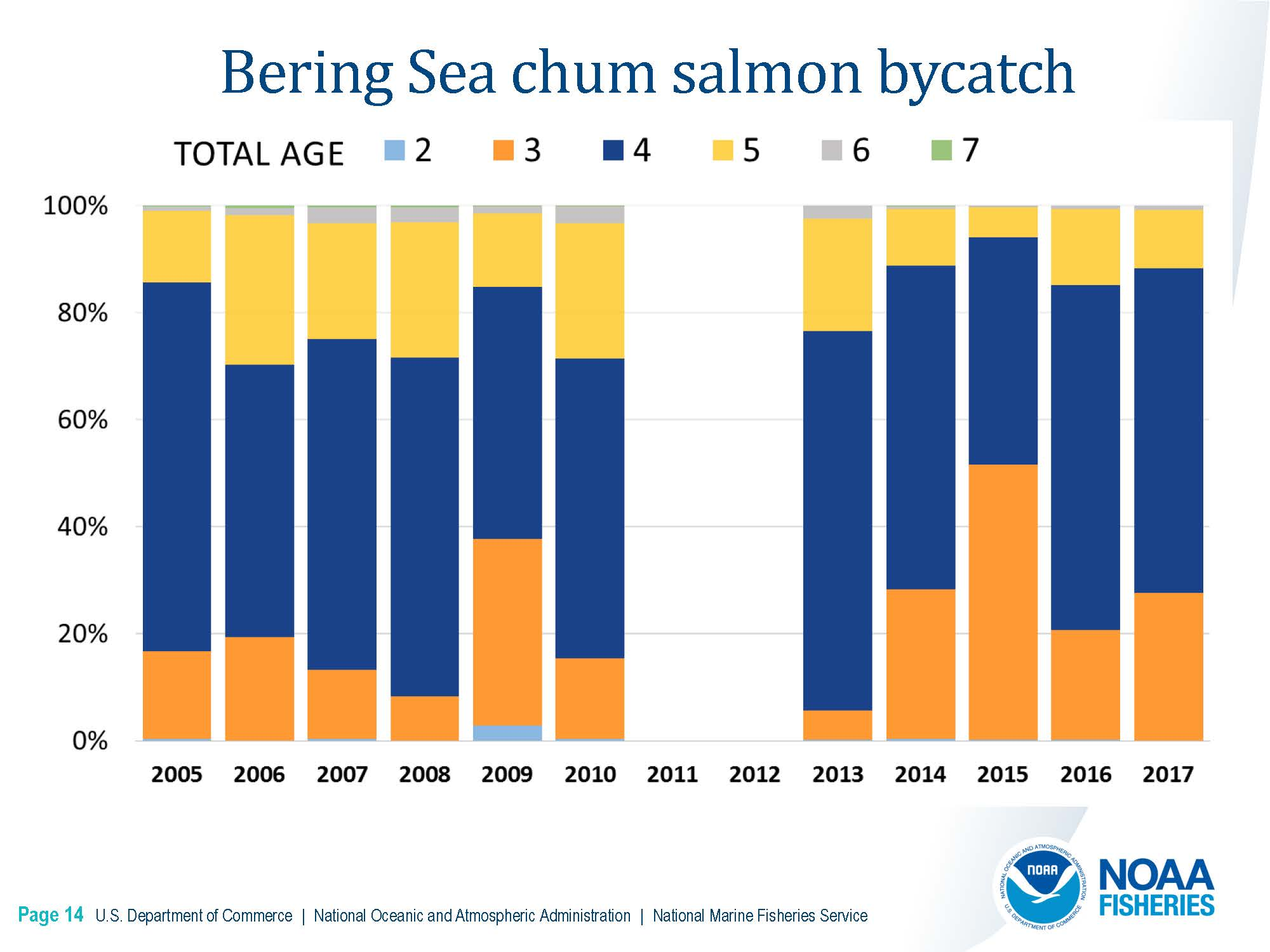 DownloadFile  GOA Chinook Salmon Stock Composition Report.pdf_Page_14_Page_14.jpg