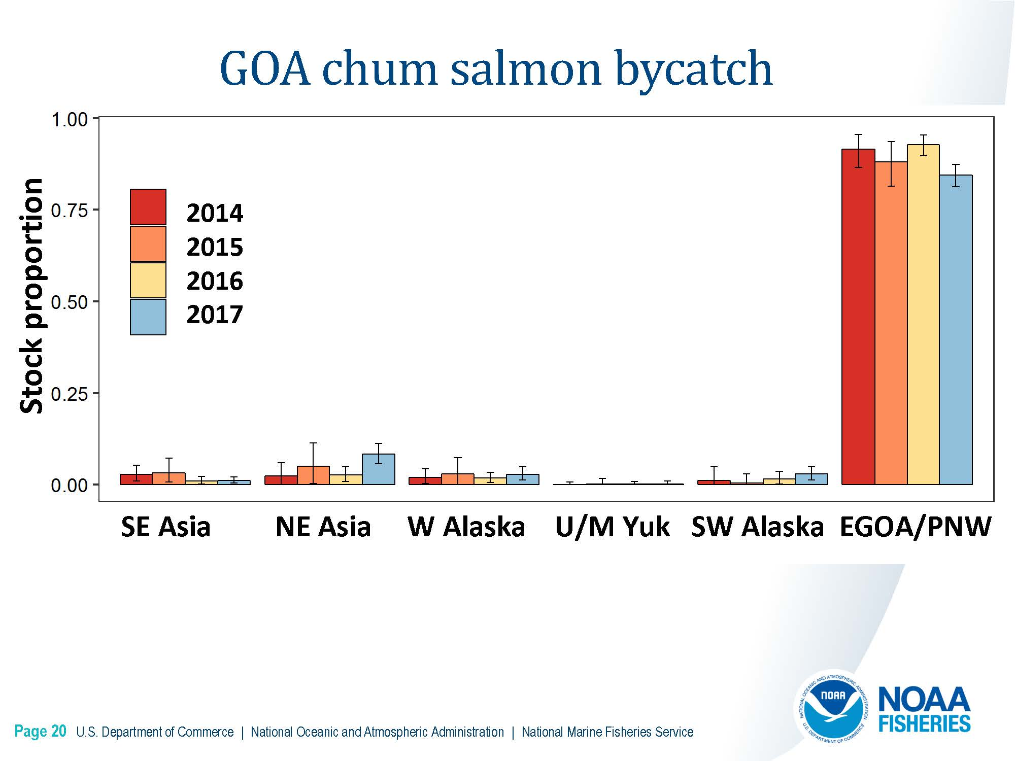DownloadFile  GOA Chinook Salmon Stock Composition Report.pdf_Page_14_Page_20.jpg
