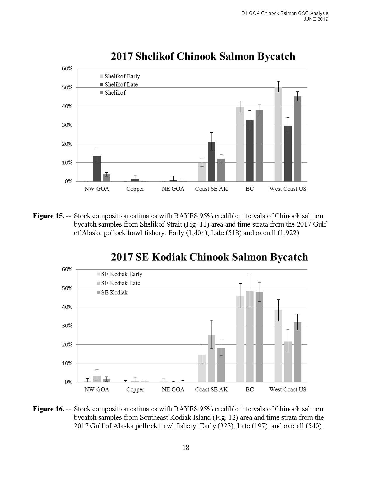 DownloadFile  GOA Chinook Salmon Stock Composition Report_Page_26.jpg