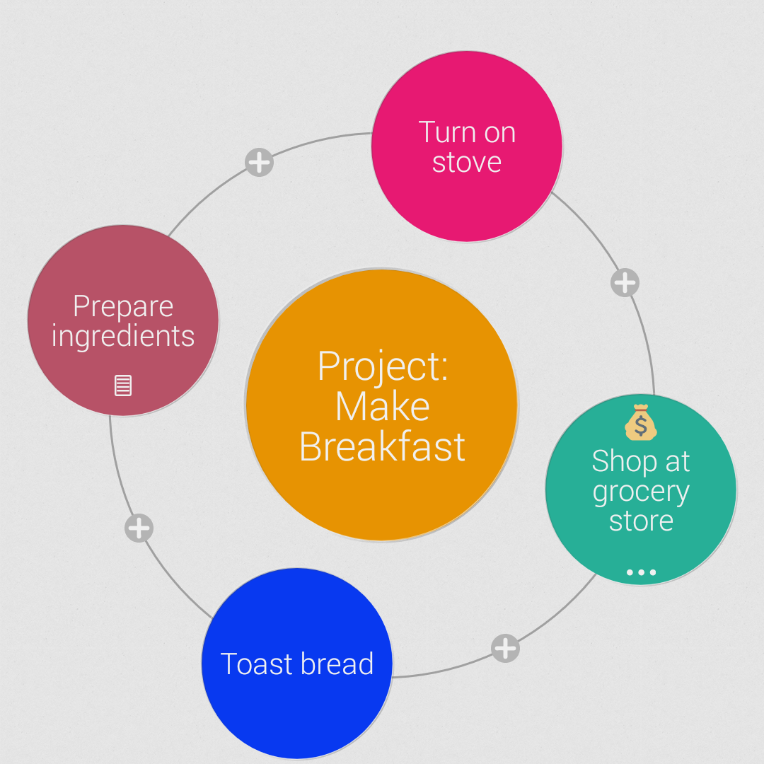 Mindly mind map, how to make breakfast