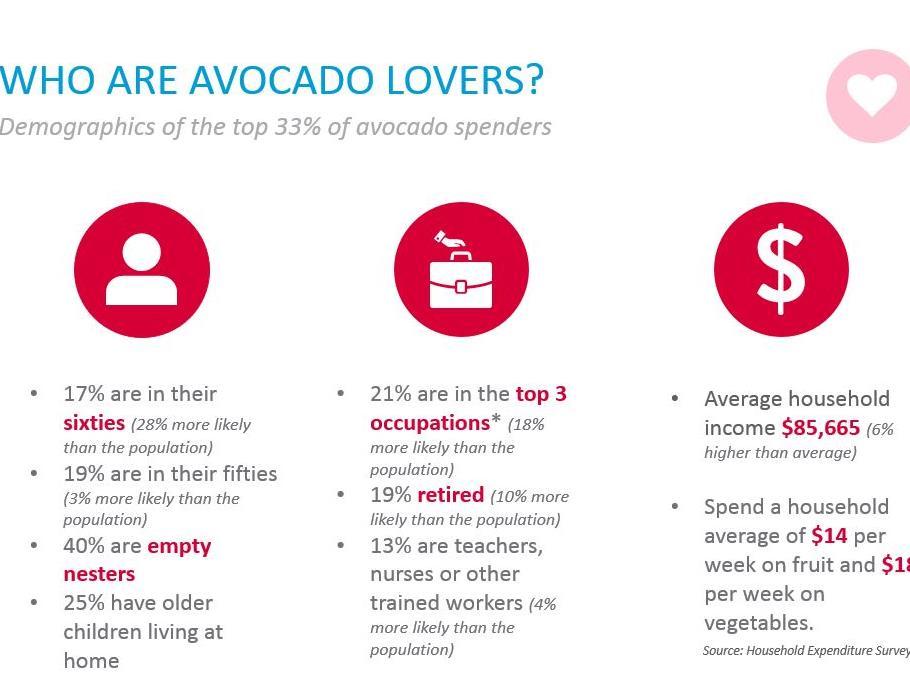 2016 Avocado buyer profile