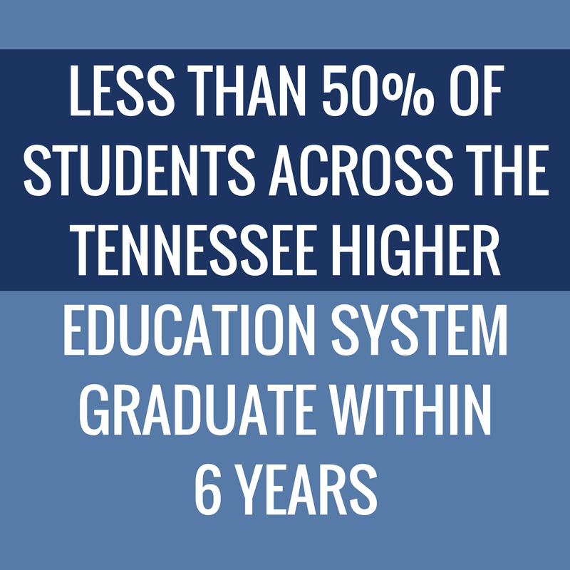 LESS THAN 50% OF STUDENTS ACROSS THE TENNESSEE HIGHER EDUCATION SYSTEM GRADUATE WITHIN 6 YEARS.png