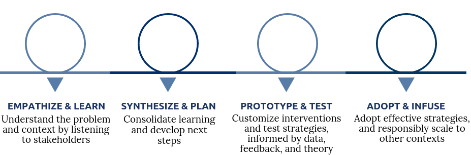 Customize interventions informed by data, feedback, and theory.png