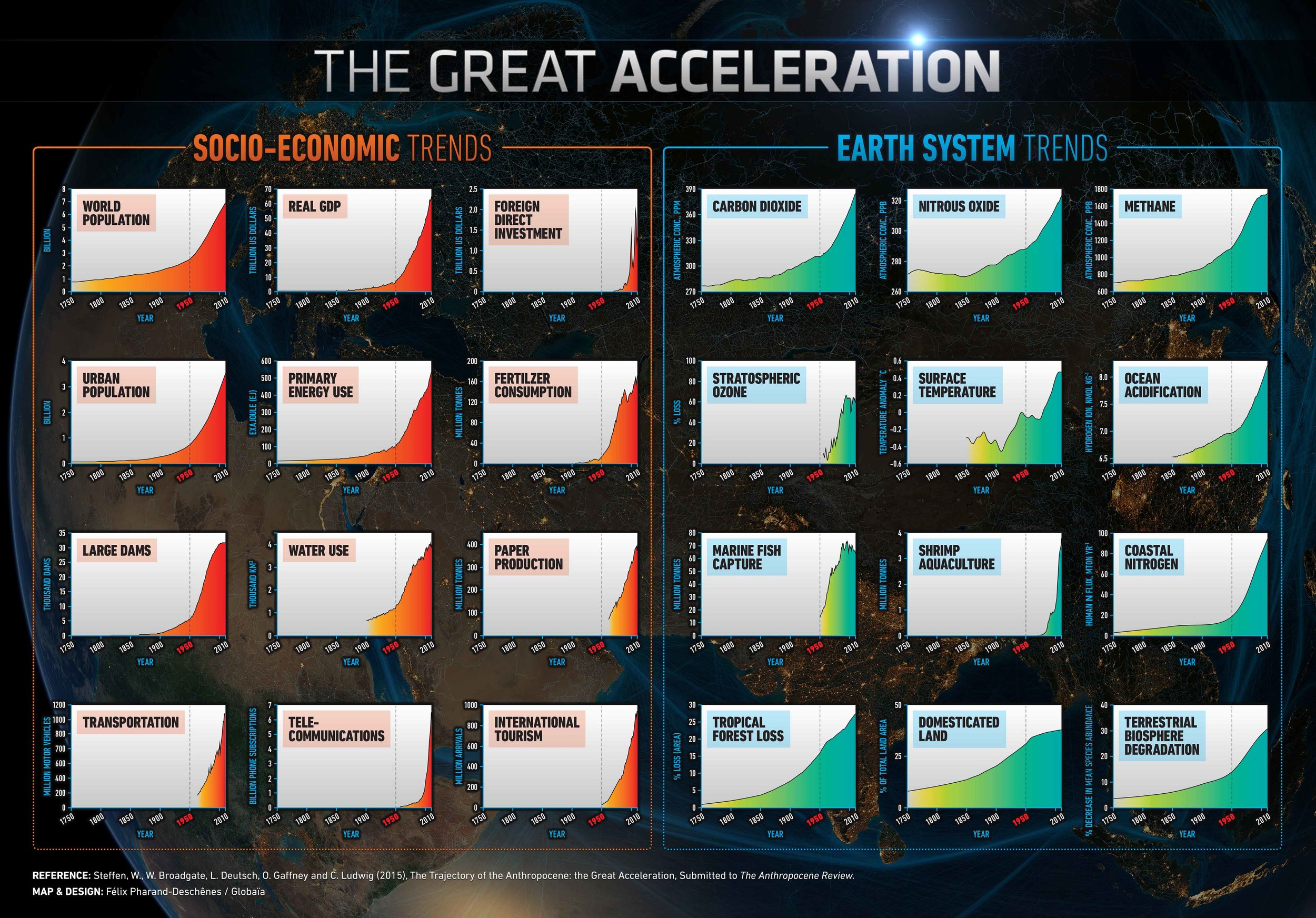 Great Acceleration: A chart showing a range of recent human impacts on earth.    From International Geosphere Biosphere Program.