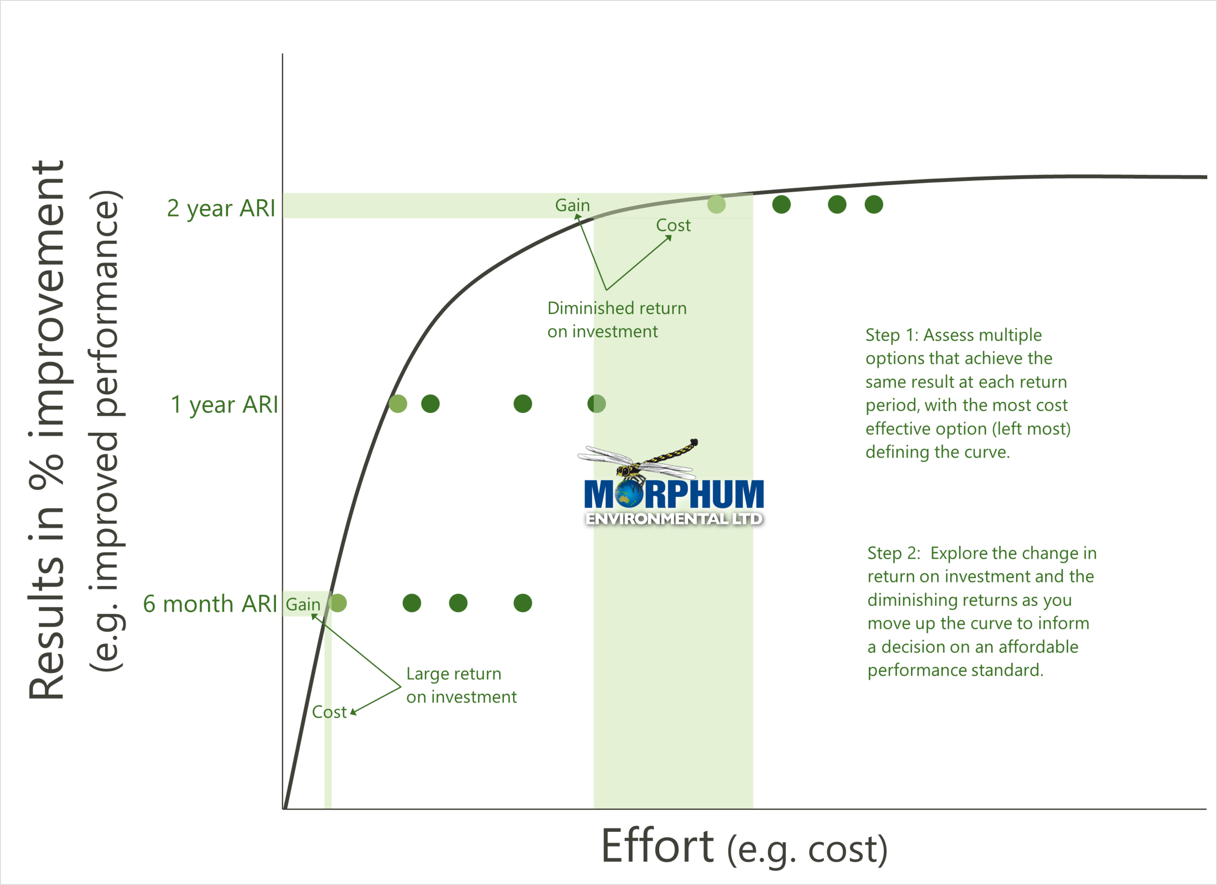 The law of diminishing returns found in wastewater overflow reduction investment (example only )