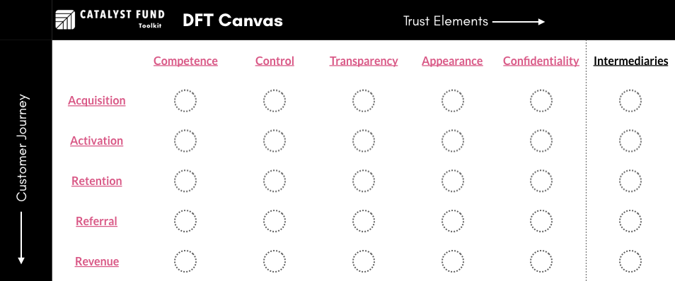 Design for Trust Framework Canvas.png