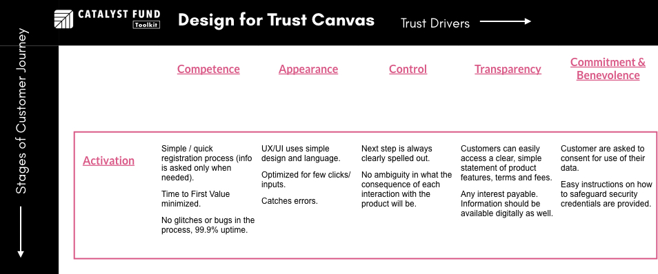 Examples of Activation Trust Points