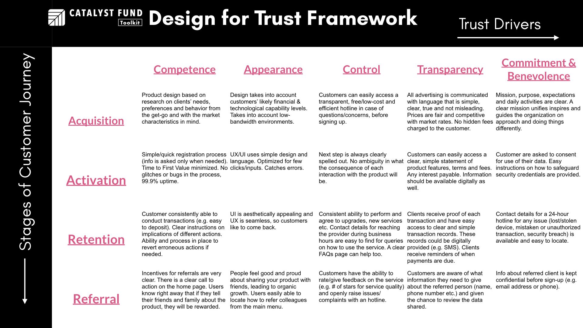 Design for Trust Framework