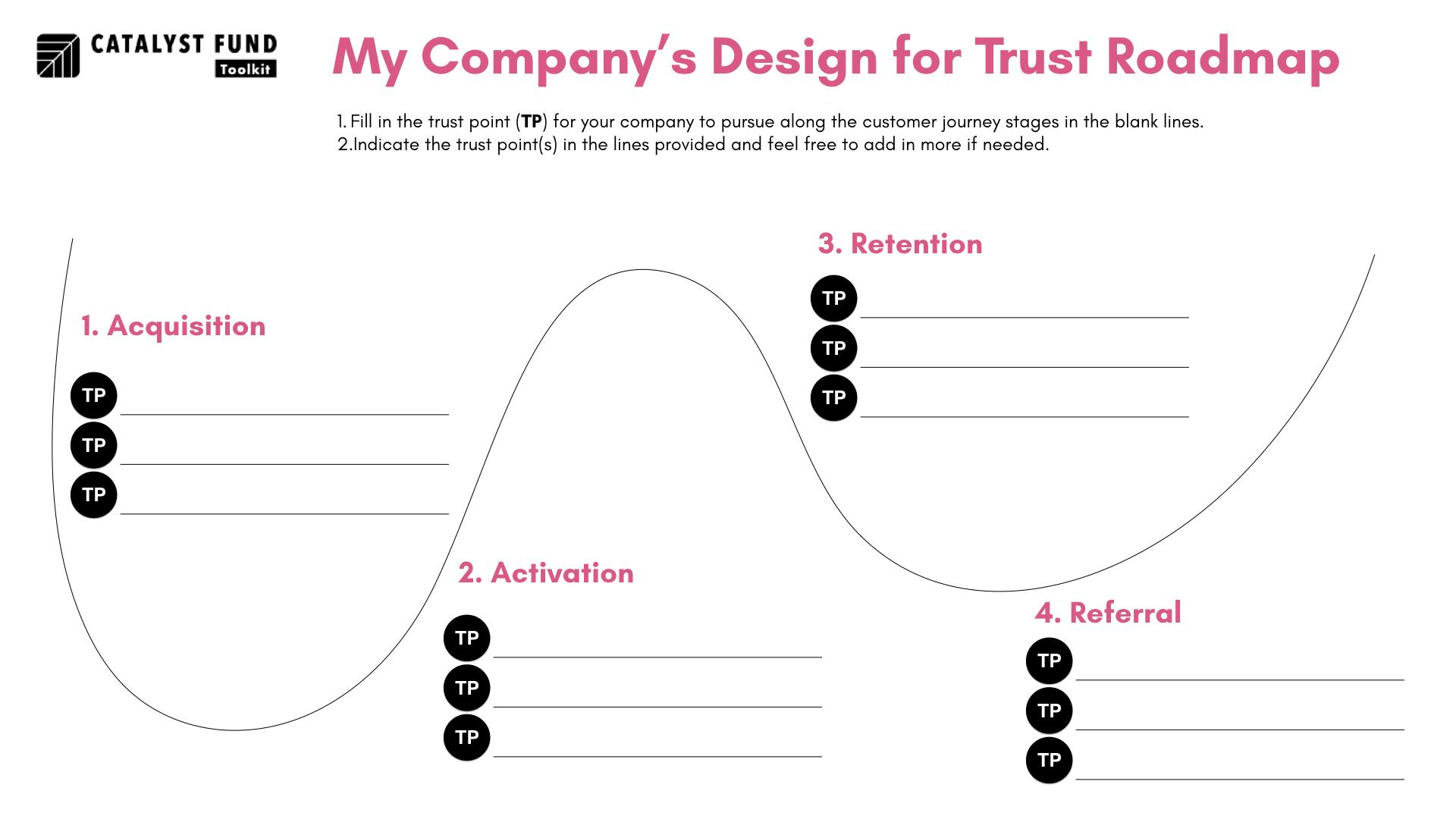 Catalyst Fund Design for Trust Roadmap.jpeg