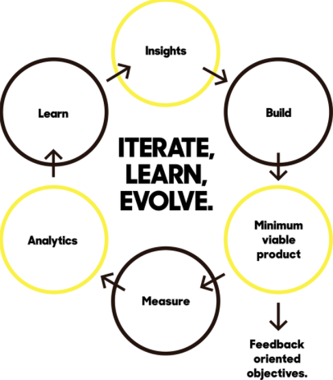 iterate learn evolve.jpg
