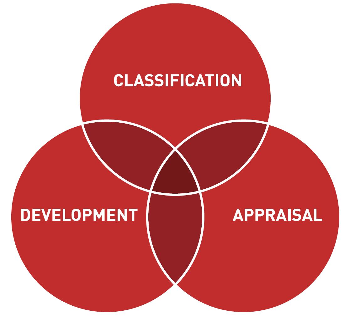 Classification_Development_Appraisal.png
