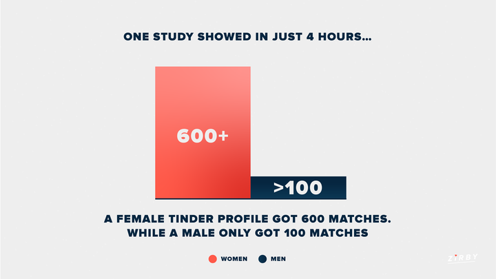 Tinder Statistic on Number of Matches