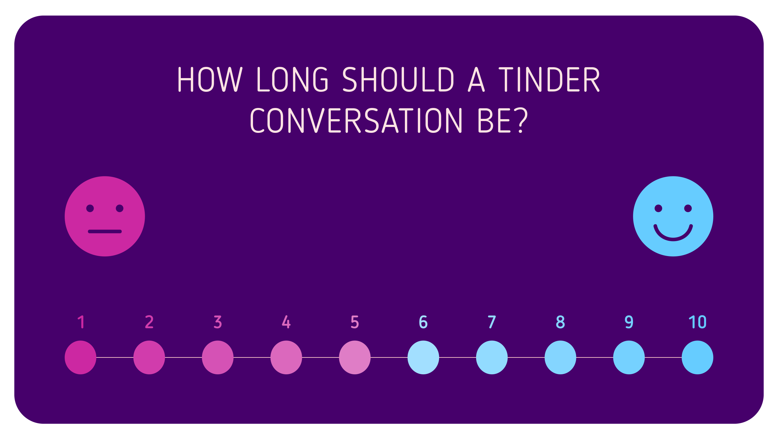 How Long Should a Tinder Conversation Be?