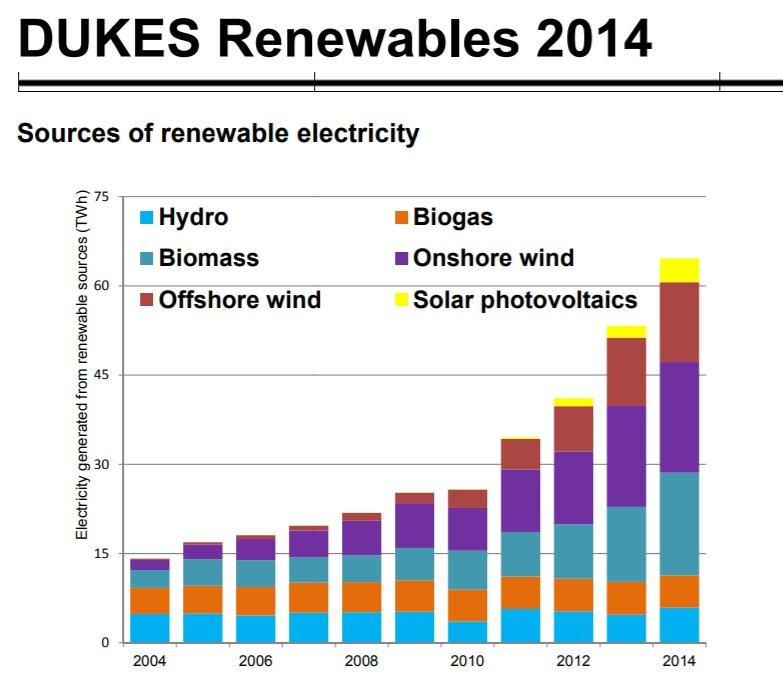 DUKES Renewables.jpg