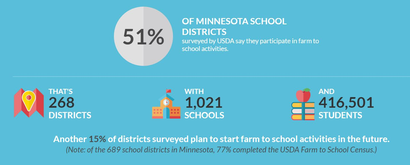 MN Farm to School.JPG