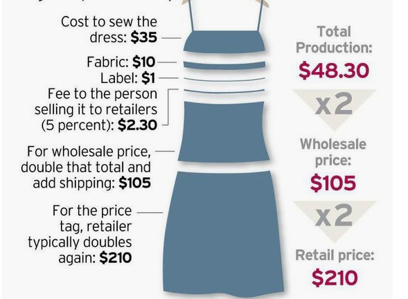 another option. - In case you are like me, and just need to see how everything is broken down lets break down this dress