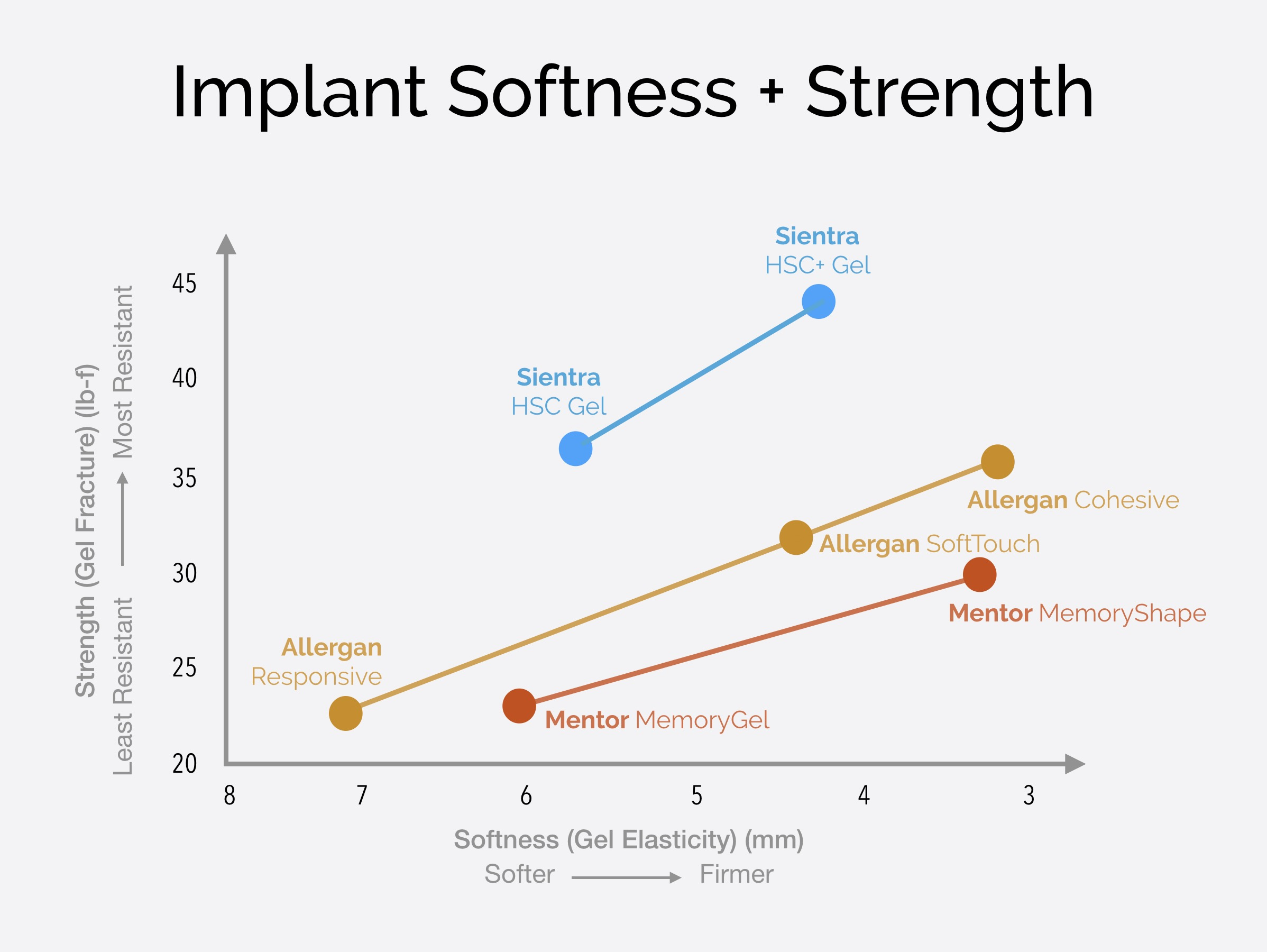 Why Sientra Is The Only Implant I Would Personally Choose Breast Implant Basics