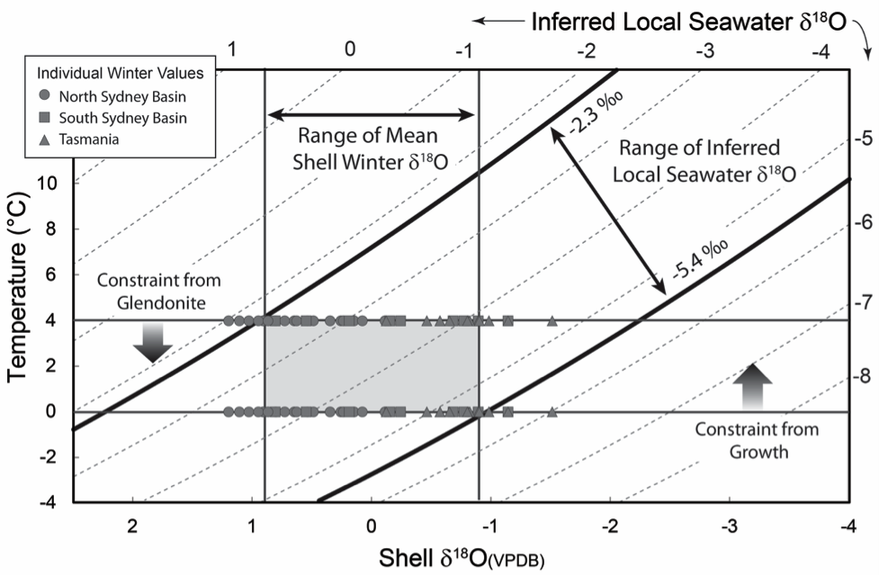 Figure 10. Calculated seawater composition determined from winter values from  Eurydemsa specimens shown in figure 9.