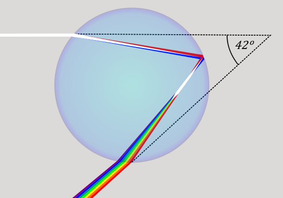 The angle at which a rainbow forms changes depending on the type of molecule forming a droplet because the  index of refraction  will change.  Credit: Wiki
