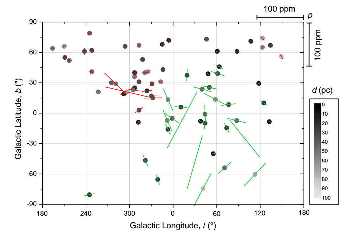 HIPPI's southern hemisphere survey results are in green; PlanetPol's northern hemisphere survey results in red. The positions are in galactic coordinantes, the darkness of the spot shows the distance, the size of the bars show the amount of polarisation.