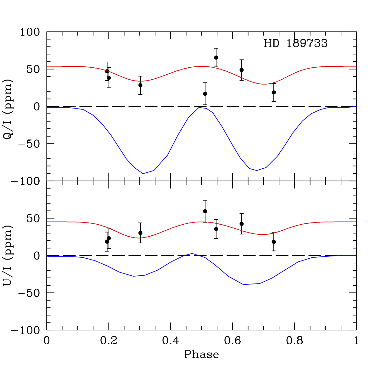 The (binned) variation we observed, with a least squares fit Rayleigh scattering curve in red, compared the the curve fit to Berdyugina et al.'s data in blue. The offset from zero would be predominantly due to the  interstellar polarisation from the ISM . Q/I and U/I are the normalised  Stokes parameters , so their variation in relation to each other tells us about the planet's orbital orientation.
