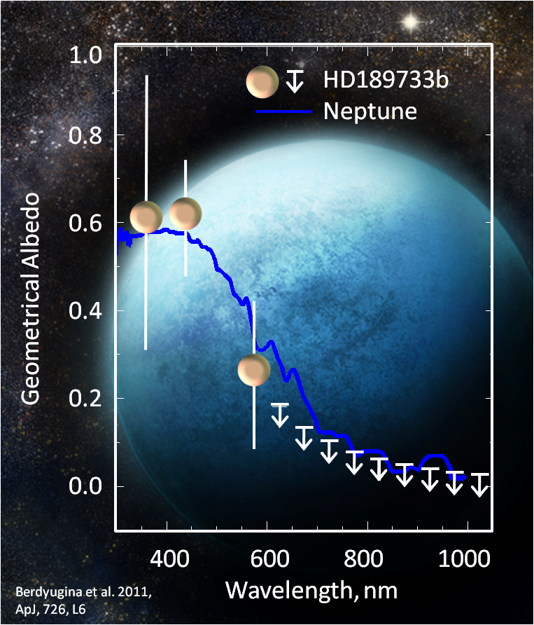 Berdyugina et al. 2011 saw more variation in polarised light through the orbit of the planet in blue light, corresponding to a much higher albedo in blue. This was confirmed by Evans et al. 2013 but for values corresponding to much lower polarisation.