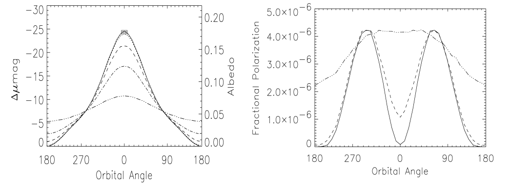 Examples of the polarised light signal from exoplanets with various orbital parameters (right) compared to the variation in albedo (left) from  Seager et al. 2000 . Rayleigh scattering maxes out when the star-planet-Earth are at 90 degrees, the polarised light curve (shown) has the shape of the sum of the Rayleigh curve and the albedo; the extrema of a transiting planet thus are at +/- 70 degrees from the secondary eclipse (here 0 is SE).
