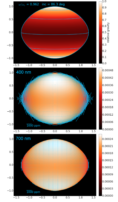 Models (VSTAR): The top panel here shows a model of the gravitational darkening for Regulus.  The lower two panels show the polarisation vectors overlaid onto the surface.  Note the polarisation is stronger for the bluer (400nm) wavelengths because this is driven by Rayleigh scattering.  In redder (700 nm) light we see a strong signal in negative Stokes Q.