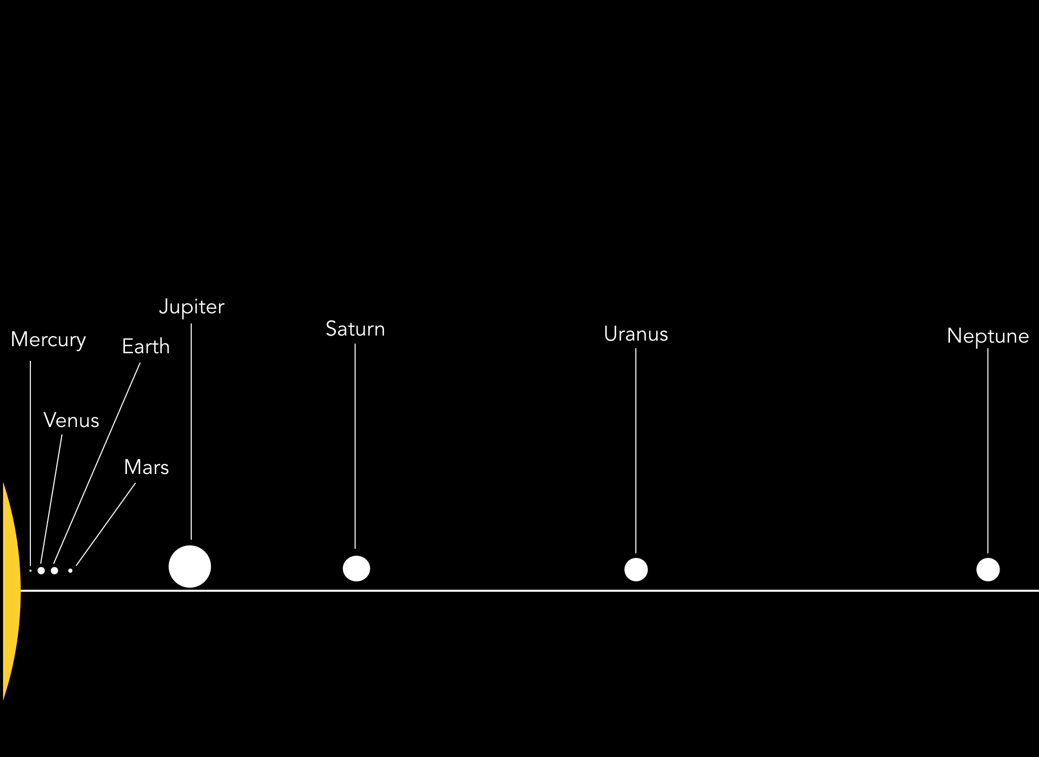 Scale of the Solar System planets radii and distances (each relative, radius is not relative to distance)