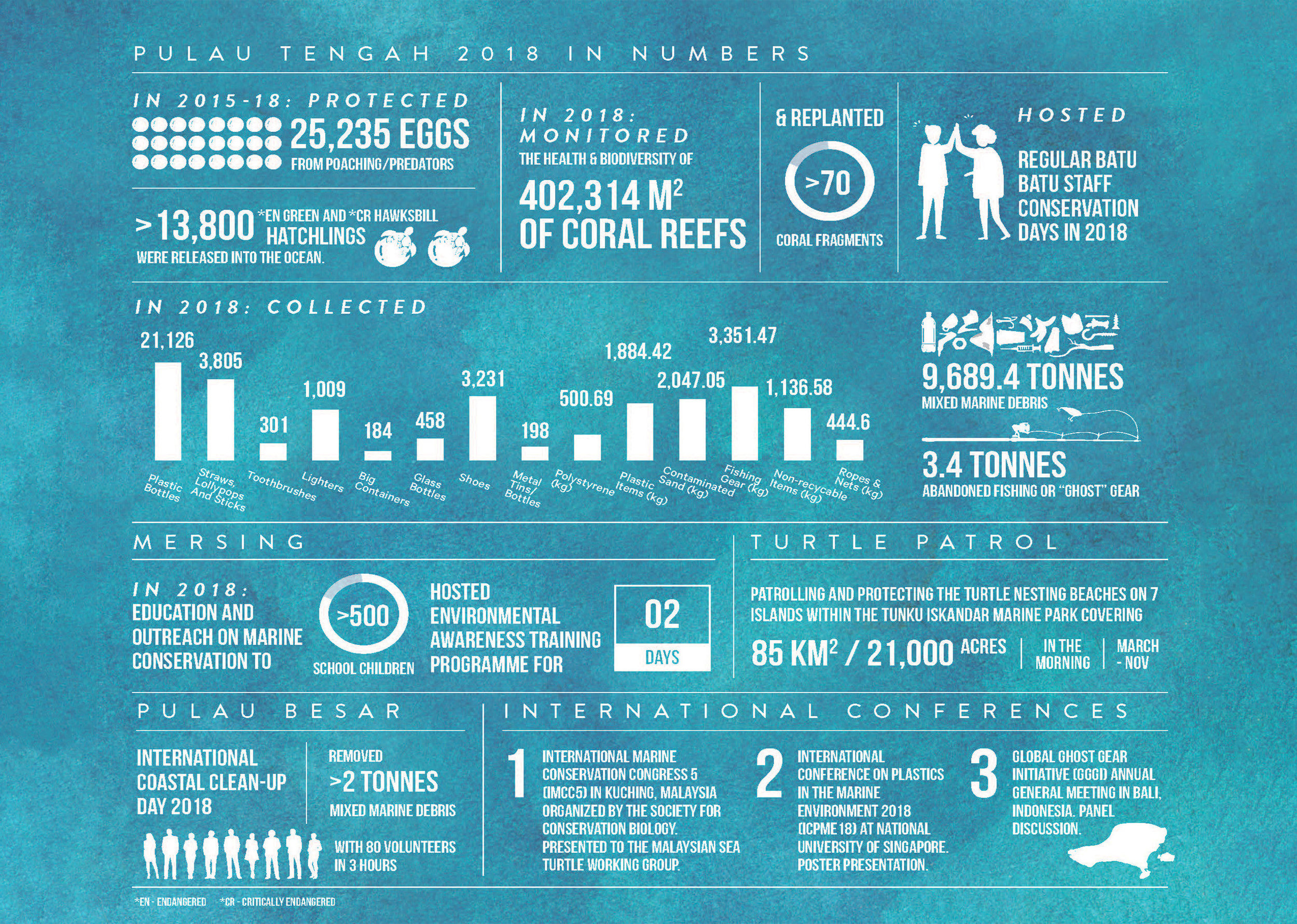 Palau Tengah 2018 in Numbers