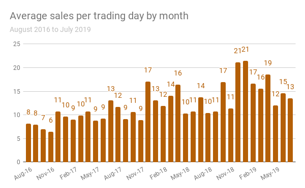 sales per day.png