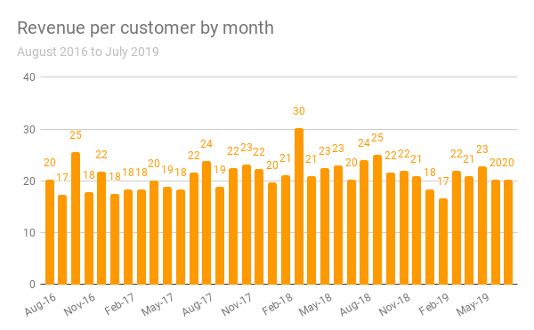 revenue per customer.png