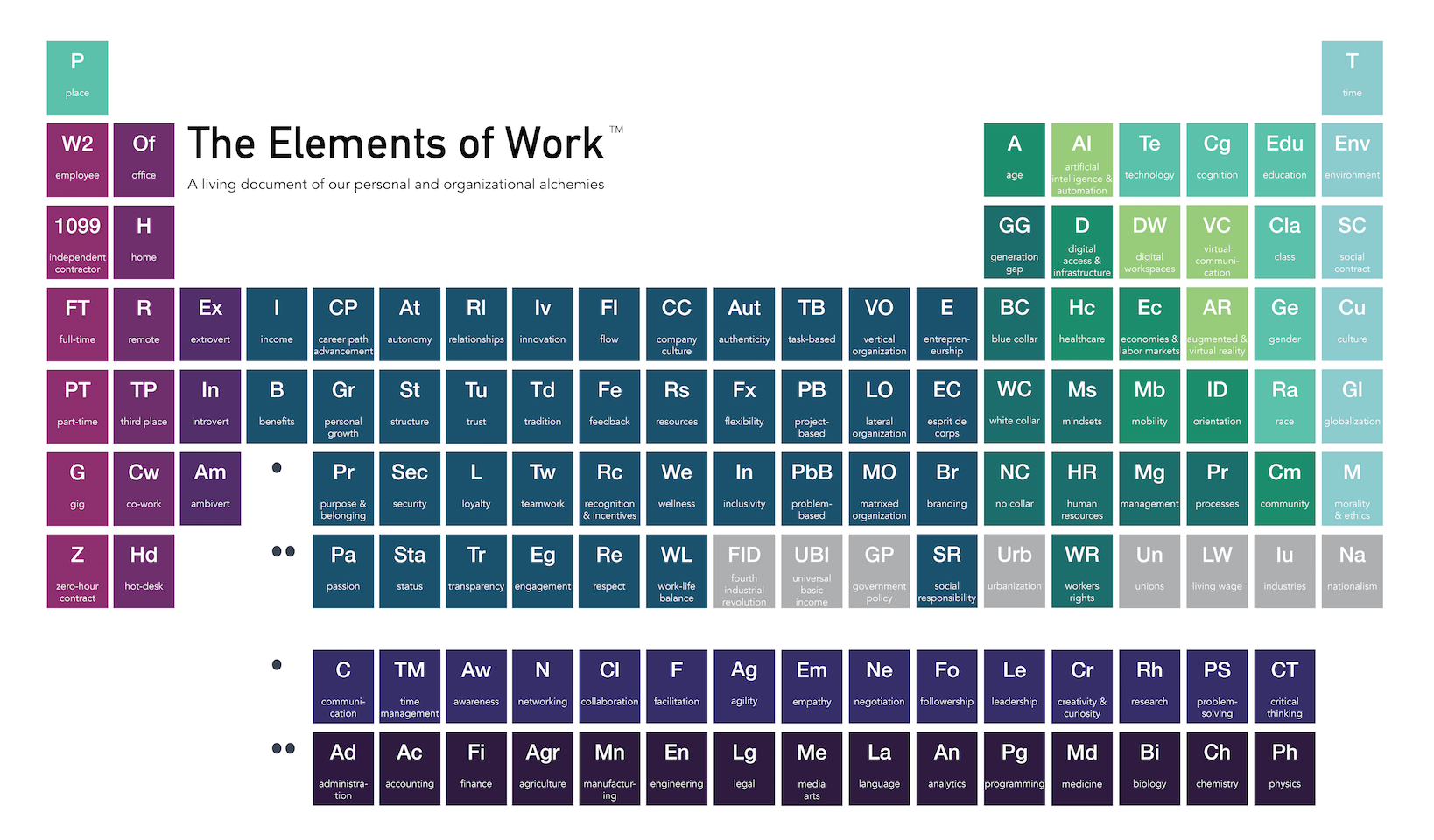 The Elements of Work™ is an online portal  for analysis and exploration of individual career journeys and organizational workflows, resources, and business processes; skill development; and culture transformation. The tool provides users access to of-the-moment education and insights on their place in the workforce, and their elemental building blocks both as individuals and in relation to other team members in the future of work.