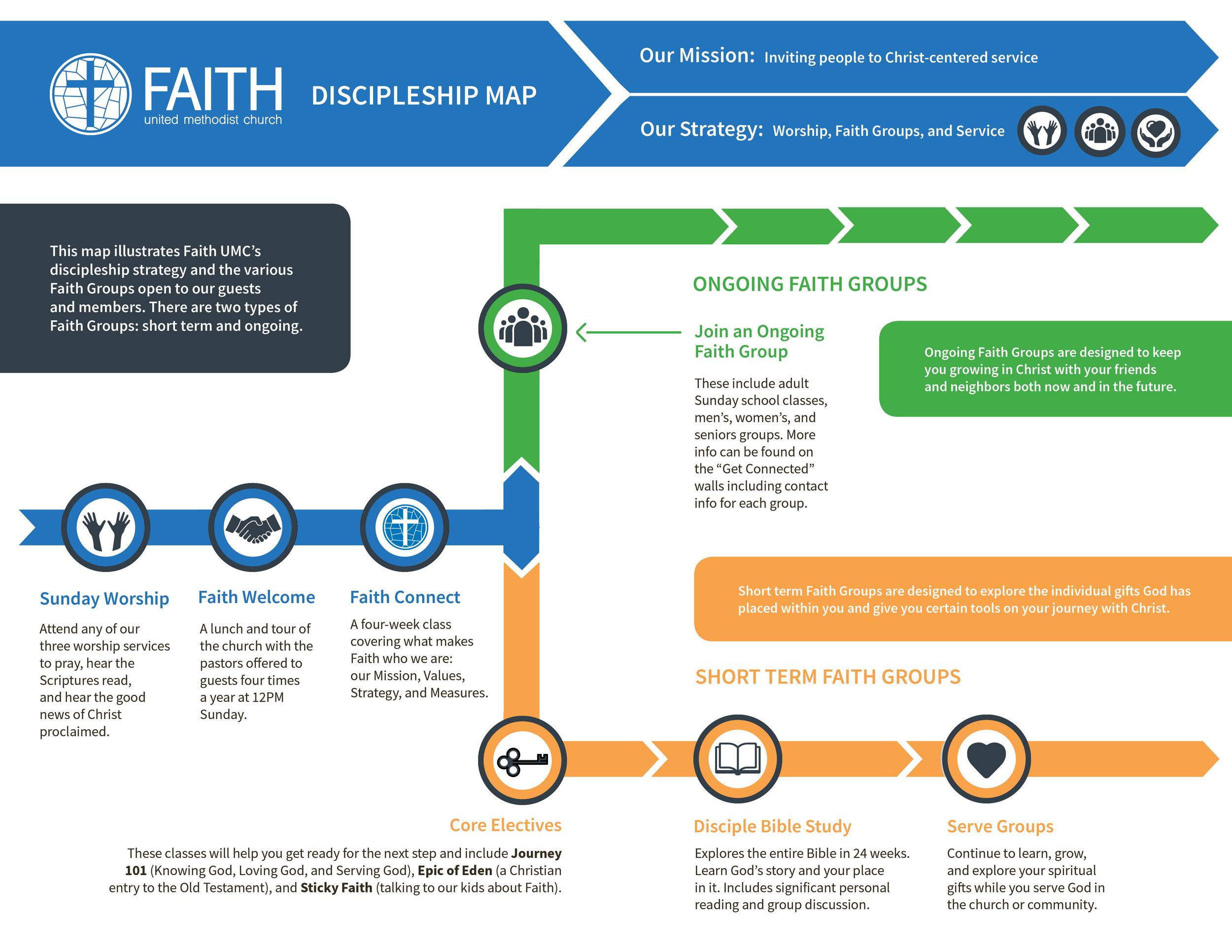 1 faith discipleship map_fall 20172.png