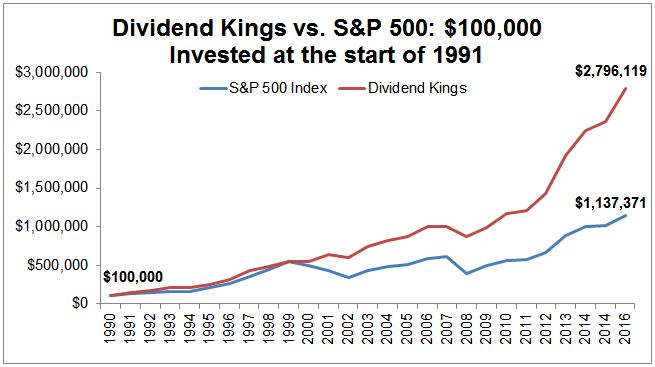 SOURCE: https://www.simplysafedividends.com/dividend-kings-list/
