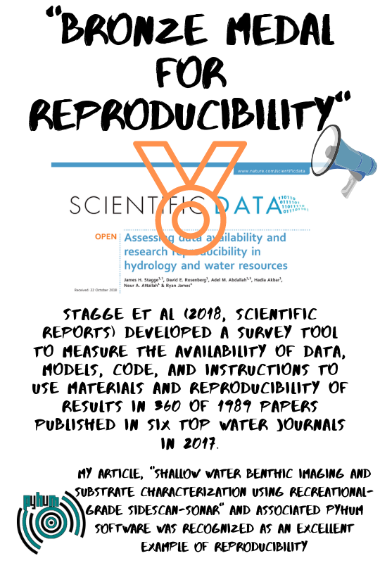 developed a survey tool and used the tool to measure the availability of data, models, code, and instructions to use materials and reproducibility of results in 360 of 1989 papers published in six top water journa.png