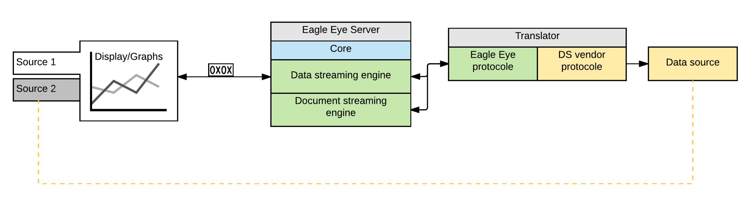 Eagle Eye components