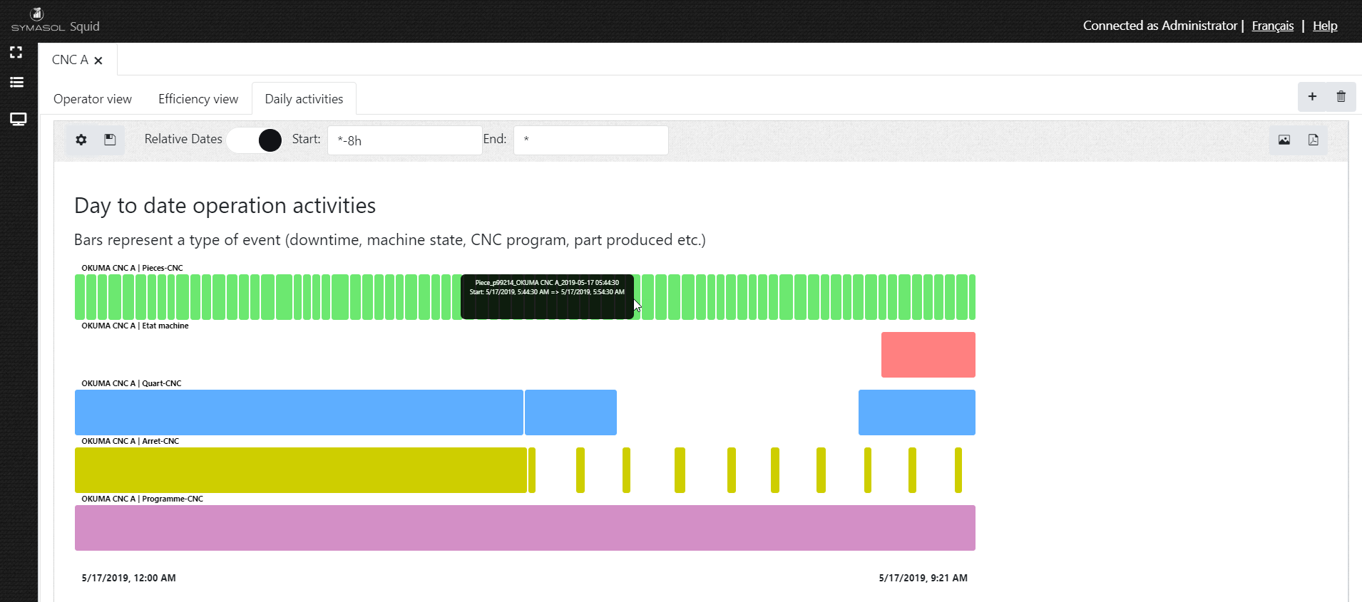 This is our Gantt like widget that shows the different operation events relative to each other