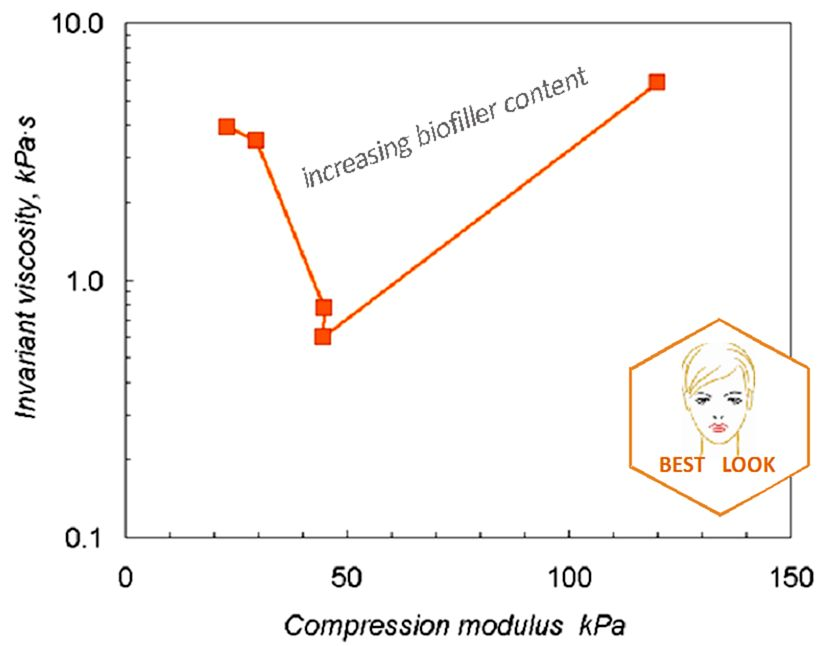 BEST LOOK: Improvement of the aesthetic and health of skin and soft tissues  is one of the modern trends in beauty treatments. There is a challenge to improve the functionality of hyaluronic hydrogels for longer lasting performance without causing discomfort and complications.   BEST has revealed changes  in new hyaluronic hydrogels with bioactive fillers affecting viscosity and stiffness, and shown how to manage highly non-linear variations of properties impacting injectability and patient comfort.   OUTCOME : new hydrogels compositions in preparation for pre-clinical testing